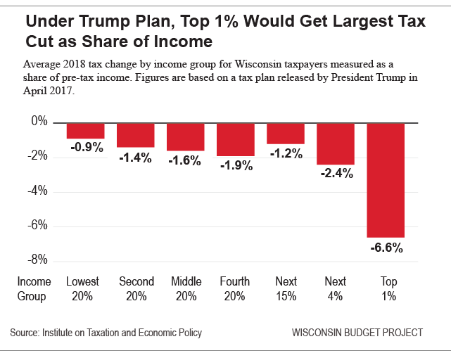 Trump-tax-plan-share-of-income