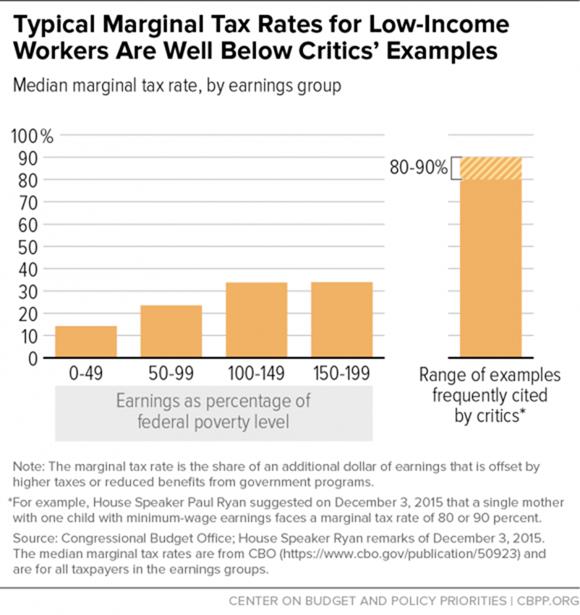 Effective marginal tax rates - CBPP