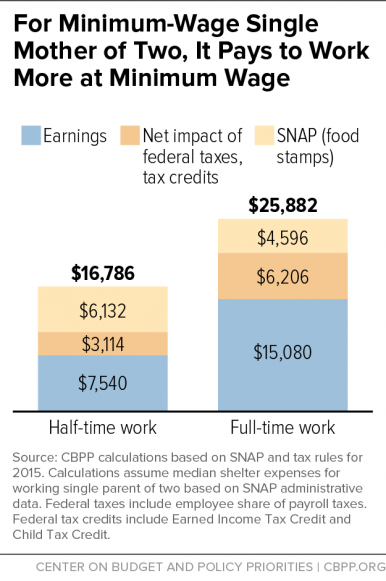 It pays more to work - CBPP