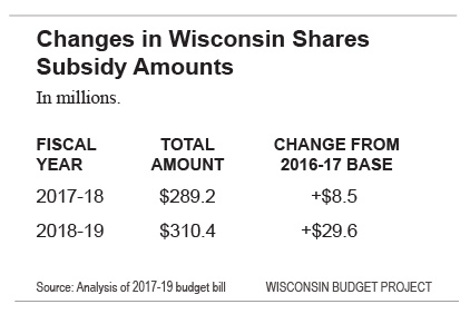 Changes in Wisconsin Shares Subsidy Amounts
