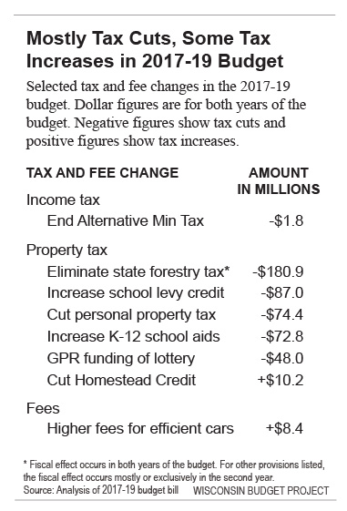 Property Tax Cuts For Some An Increase Others
