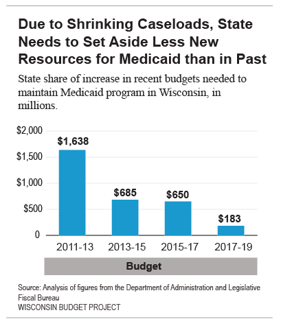 Due to shrinking caseloads, state needs to set aside less new resources for Medicaid than in past