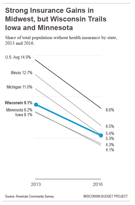 strong-insurance-gains-in-midwest