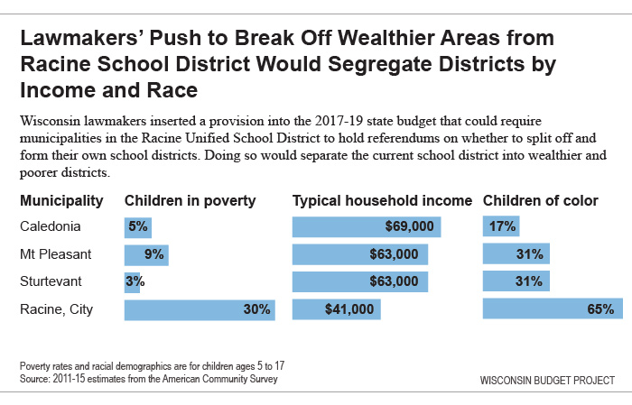 Segregating districts by income and race