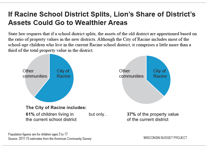 If Racine school district splits, lion's share of district's assets could go to wealthier areas