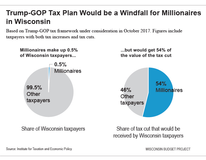 Trump-GOP tax plan would be a windfall for millionaires