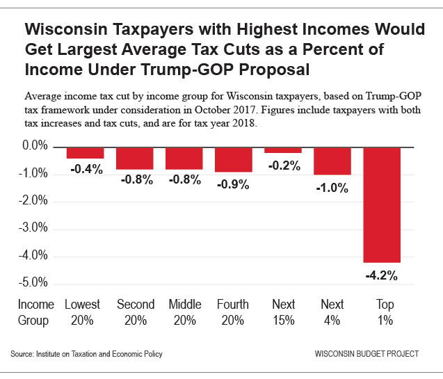 What The Trump Tax Plan Means For Wisconsin Taxpayers, In