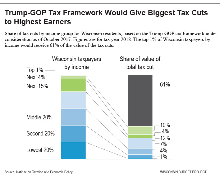 What the Trump Tax Plan Means for Wisconsin Taxpayers, in ...