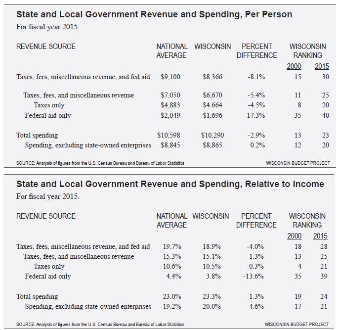 Wisconsin state and local government revenue and spending