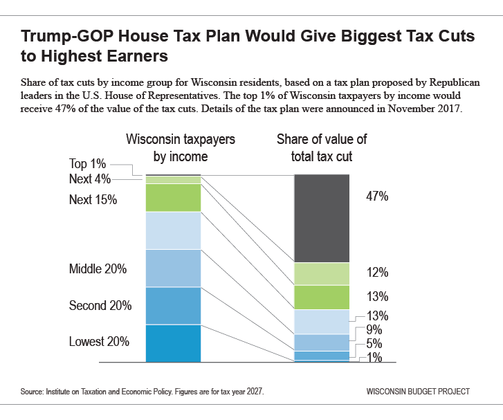 What The Details Of The Trump-House GOP Tax Plan Mean For