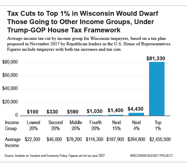 Tax cuts to top 1% in WI would dwarf those going to other income groups