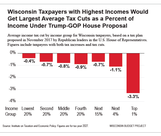 WI taxpayers with highest incomes would get largest avg tax cuts as percent of income