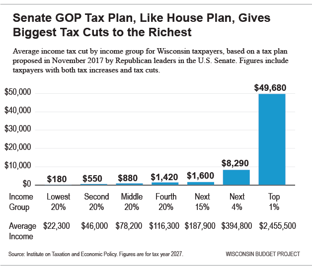 Senate tax plan for Wisconsin residents