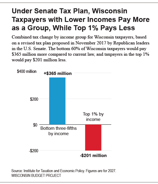 Under Senate Plan, WI Taxpayers with Lower Incomes Pay More