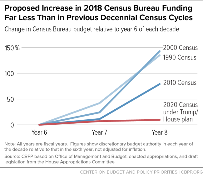 Census funding graph - CBPP
