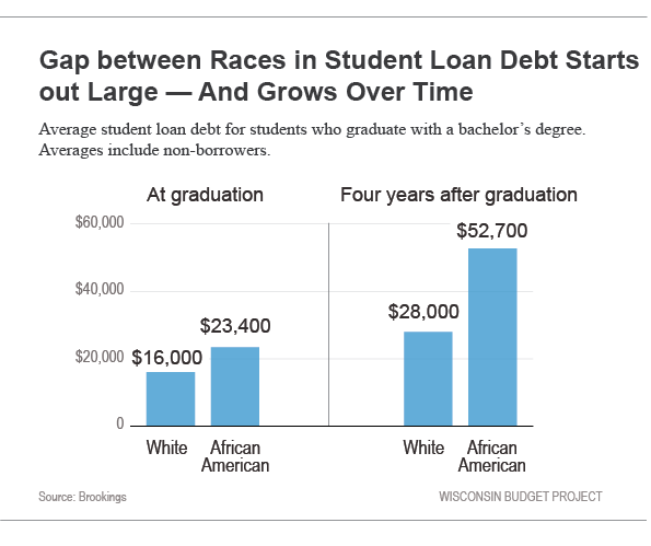 Gap between races in student loan debt start out large and grows over time
