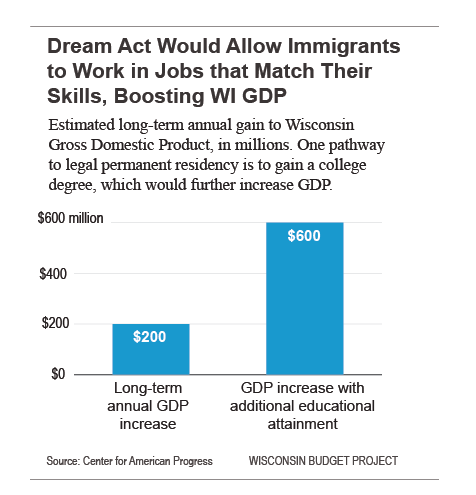 Dream Act would allow immigrants to work in jobs that match their skills, boosting WI GDP