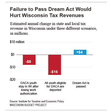 Failure to pass Dream Act would hurt WI tax revenues