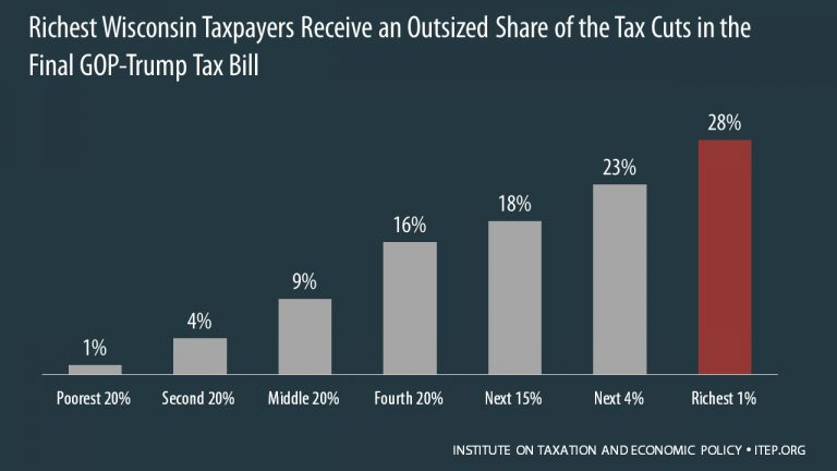Richest WI taxpayers receive outsized share