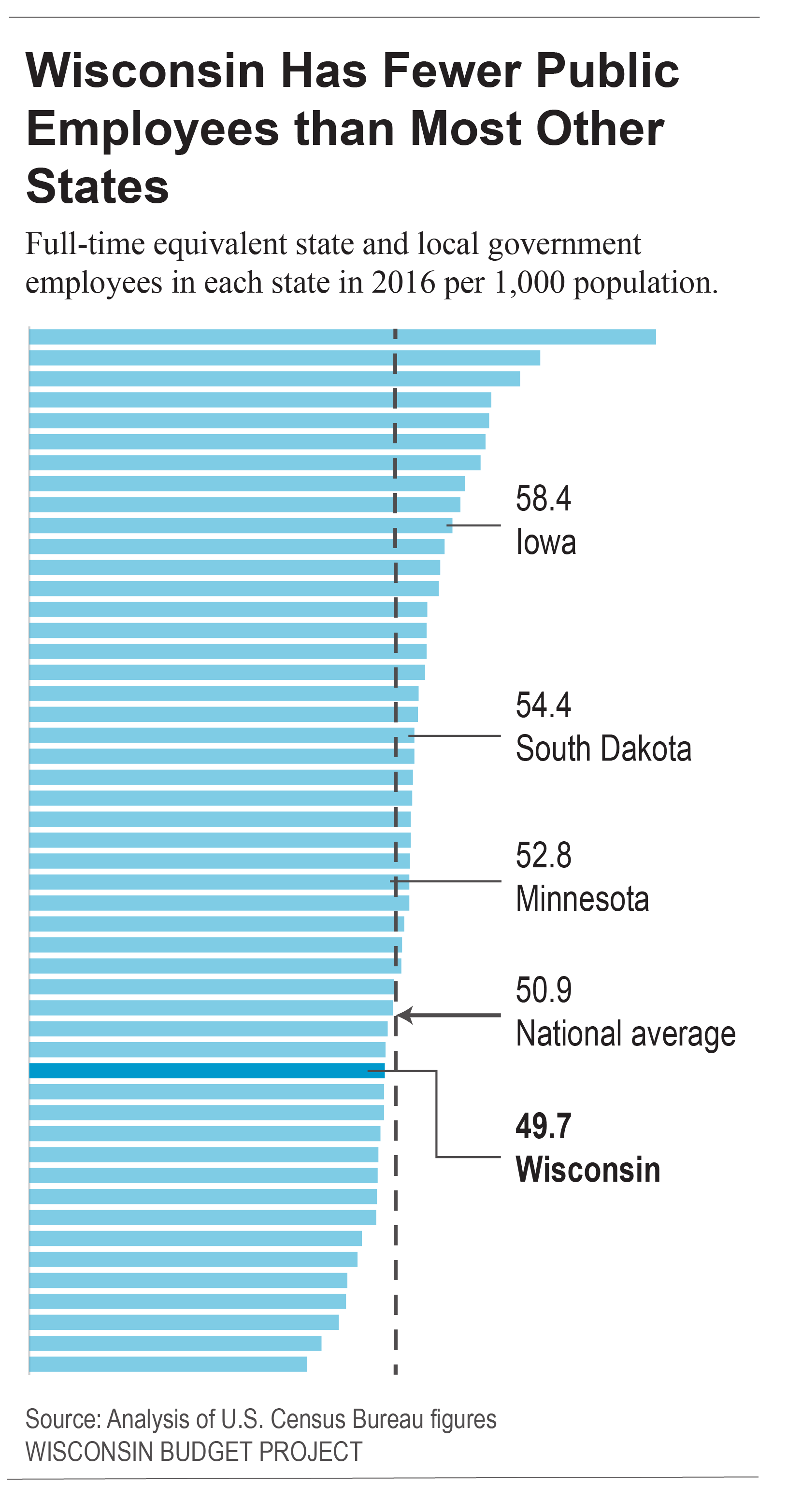 Us Census Figures Public >> Wisconsin S Public Sector Is Smaller Than Most States Wisconsin